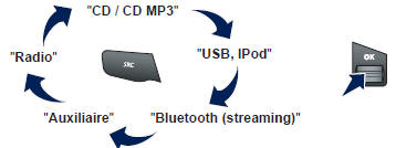 CD, CD MP3, lecteur USB