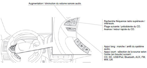 Augmentation / diminution du volume sonore audio.