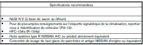 Informations sur le carburant